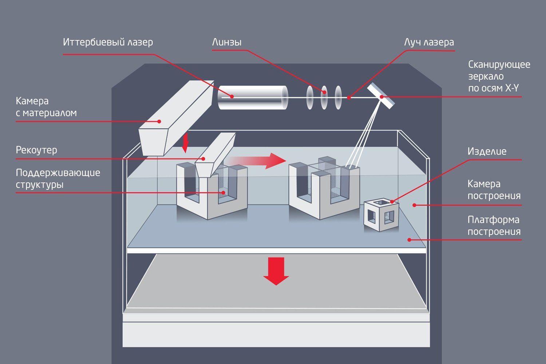 Схема построения изделия в аддитивной установке SLM