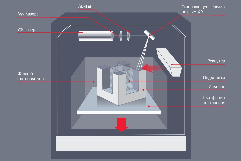 Схема стереолитографического 3D-принтера