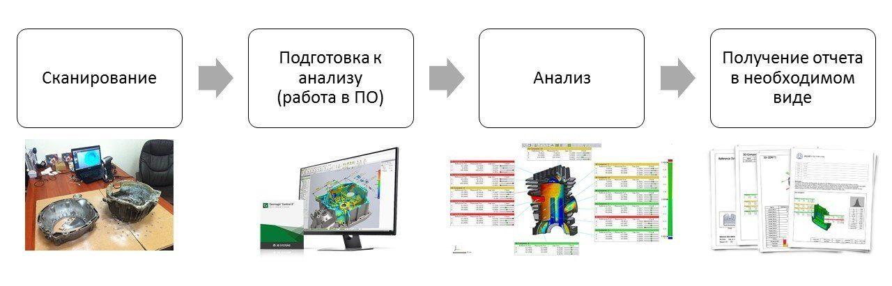 Процесс контроля геометрии с применением 3D-сканирования