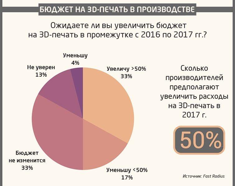 Бюджет на 3D-печать в производстве