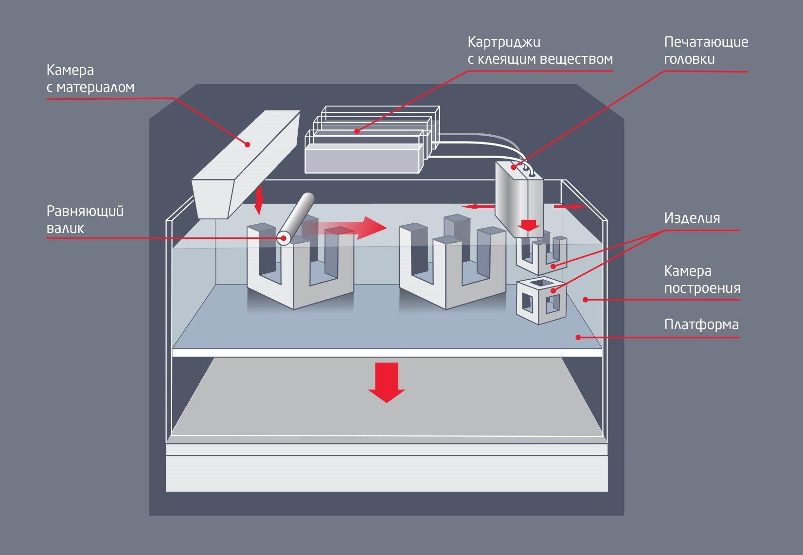 Технологический процесс полноцветной печати