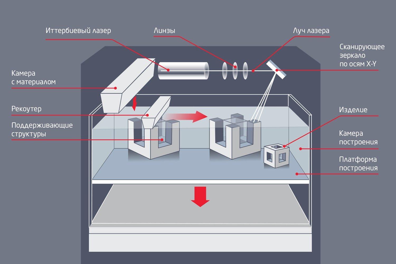 Схема SLM-машины