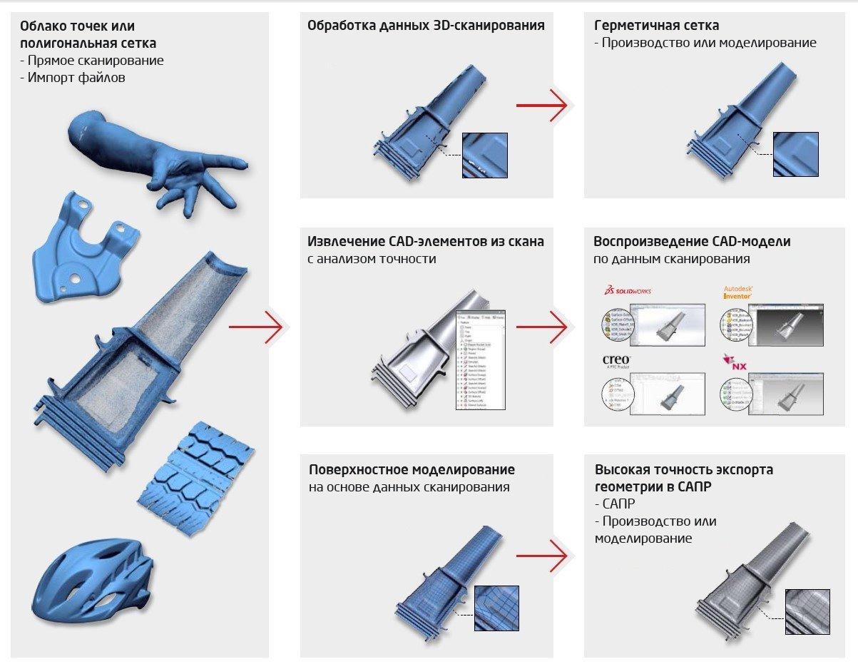 Процесс работы в Design X