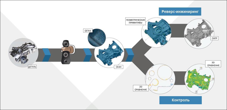 Процесс 3D сканирования
