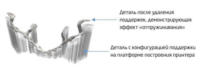 Эффект «отпружинивания»