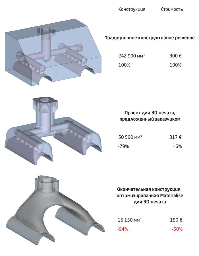 Оптимизация вакуумного захвата с помощью 3D-печати металлом
