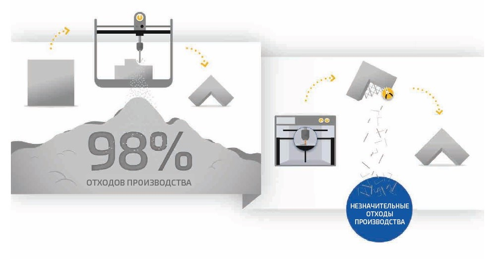 Отходы материала при традиционном и аддитивном производстве