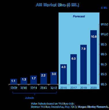 Динамика рынка аддитивного производства и 3D-печати
