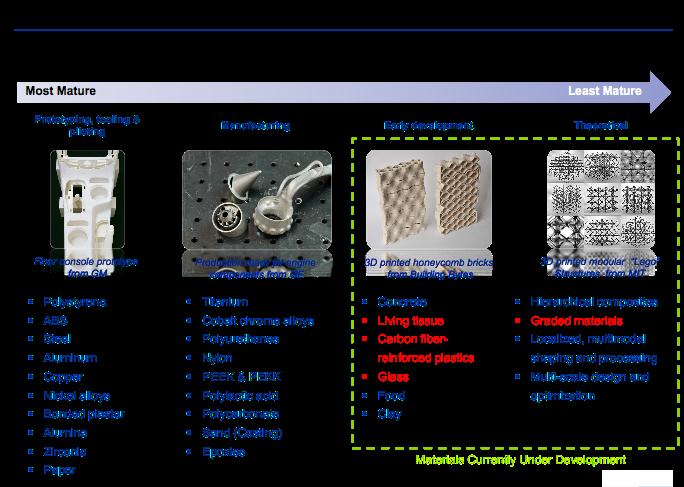 Зрелость материалов для аддитивного производства