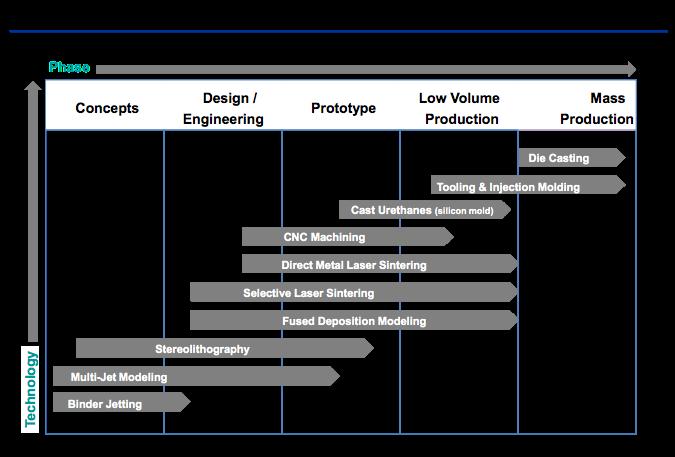 Производственные технологии и спектр применений