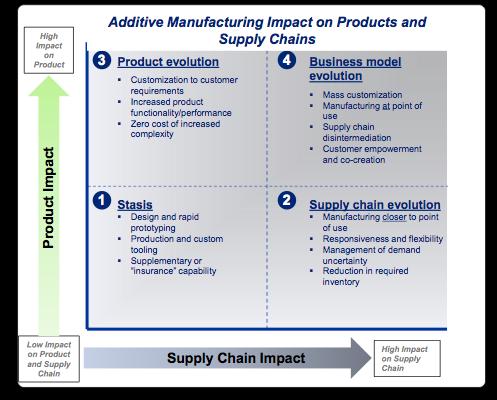 Влияние аддитивного производства на продукт и цепочку поставки