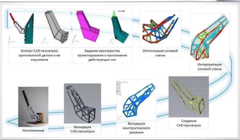 Процесс топологической оптимизации для 3D печати