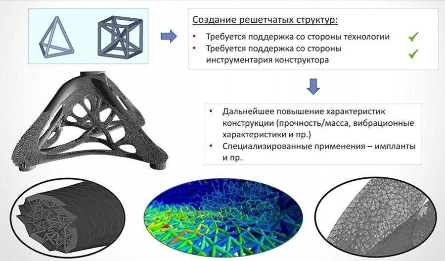 Создание решетчатых структур, которые можно напечатать на 3d принтере